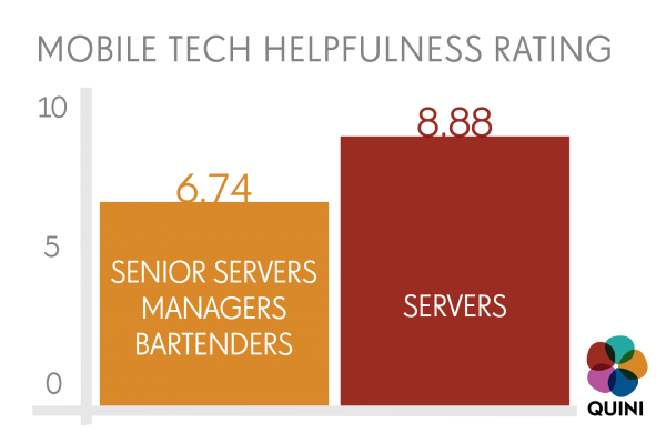 Combined Staff Tech Helpfulness Rating